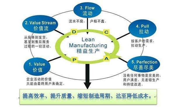 精益生產管理培訓-精益生產培訓-精益管理培訓-tps管理培訓-精益培訓-廣州益至企業管理咨詢公司
