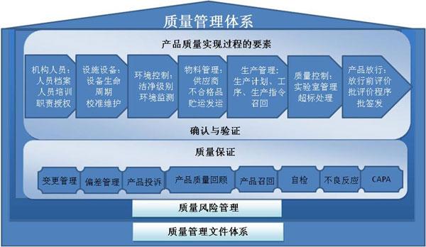 精益質量管理咨詢-tqm管理咨詢-廣州益至企業管理咨詢公司