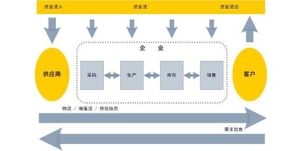 精益價值流管理咨詢-VSM管理咨詢-廣州益至企業管理咨詢公司