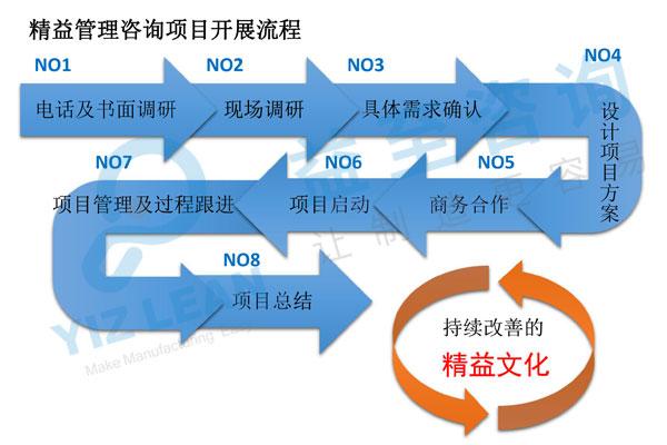 咨詢服務開展流程圖.jpg