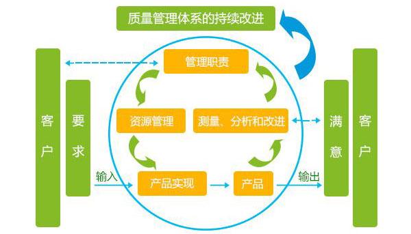 TQM管理微咨詢-質量管理微咨詢-廣州益至企業管理咨詢