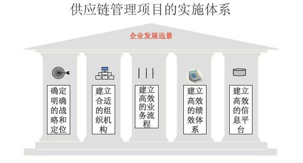 精益供應鏈管理咨詢-供應鏈系統咨詢-廣州益至企業管理咨詢公司