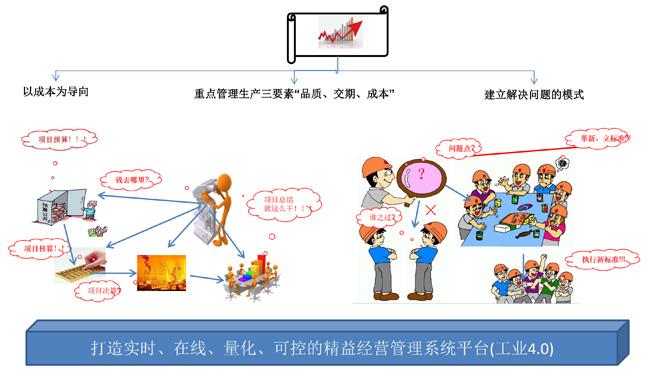 MES系統-MES生產管理系統-制造執行系統-廣州益至企業管理咨詢公司
