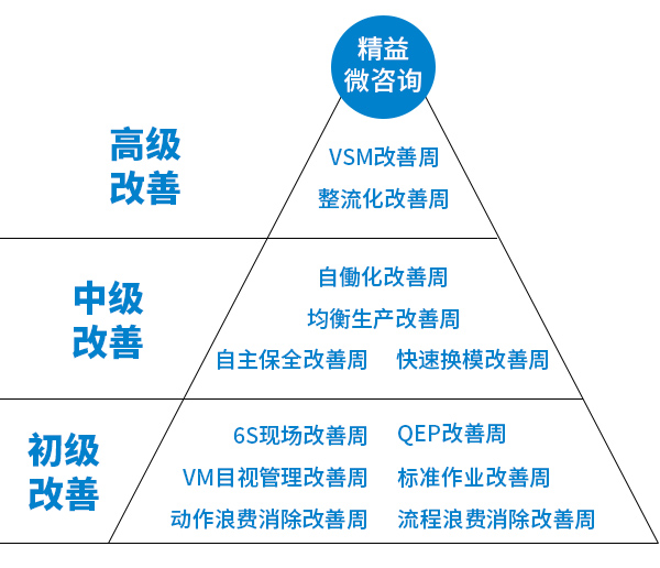 精益管理微咨询-精益咨询-精益生产咨询-精益管理咨询-广州益至企业管理咨询公司