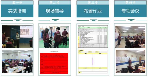 精益現場管理咨詢-5s管理咨詢-目視化管理咨詢-廣州益至企業管理咨詢公司