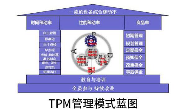 TPM管理微咨詢-設備管理微咨詢-廣州益至企業管理咨詢