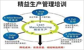 精益生產管理培訓