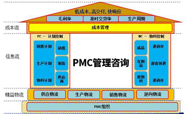 精益PMC咨詢-PMC管理咨詢-PMC系統管理咨詢-廣州益至企業管理咨詢公司