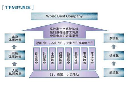 tpm设备管理之专业保全六大步骤