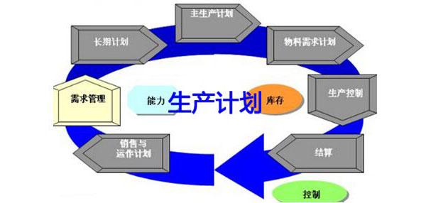 生產計劃與物料控制培訓-PMC管理培訓-生產計劃管理培訓-物料管理培訓-廣州益至企業管理咨詢公司