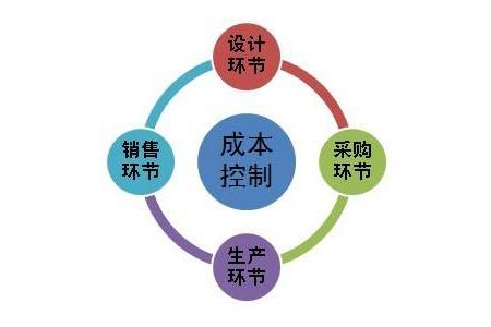 目标成本控制法_【分享】成本控制是加强成本理的重要手段